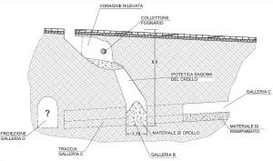 Voragine e cavità sotterranee su più livelli